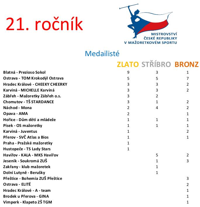 Úspěšnost klubů - seřazeno podle získaných medailí