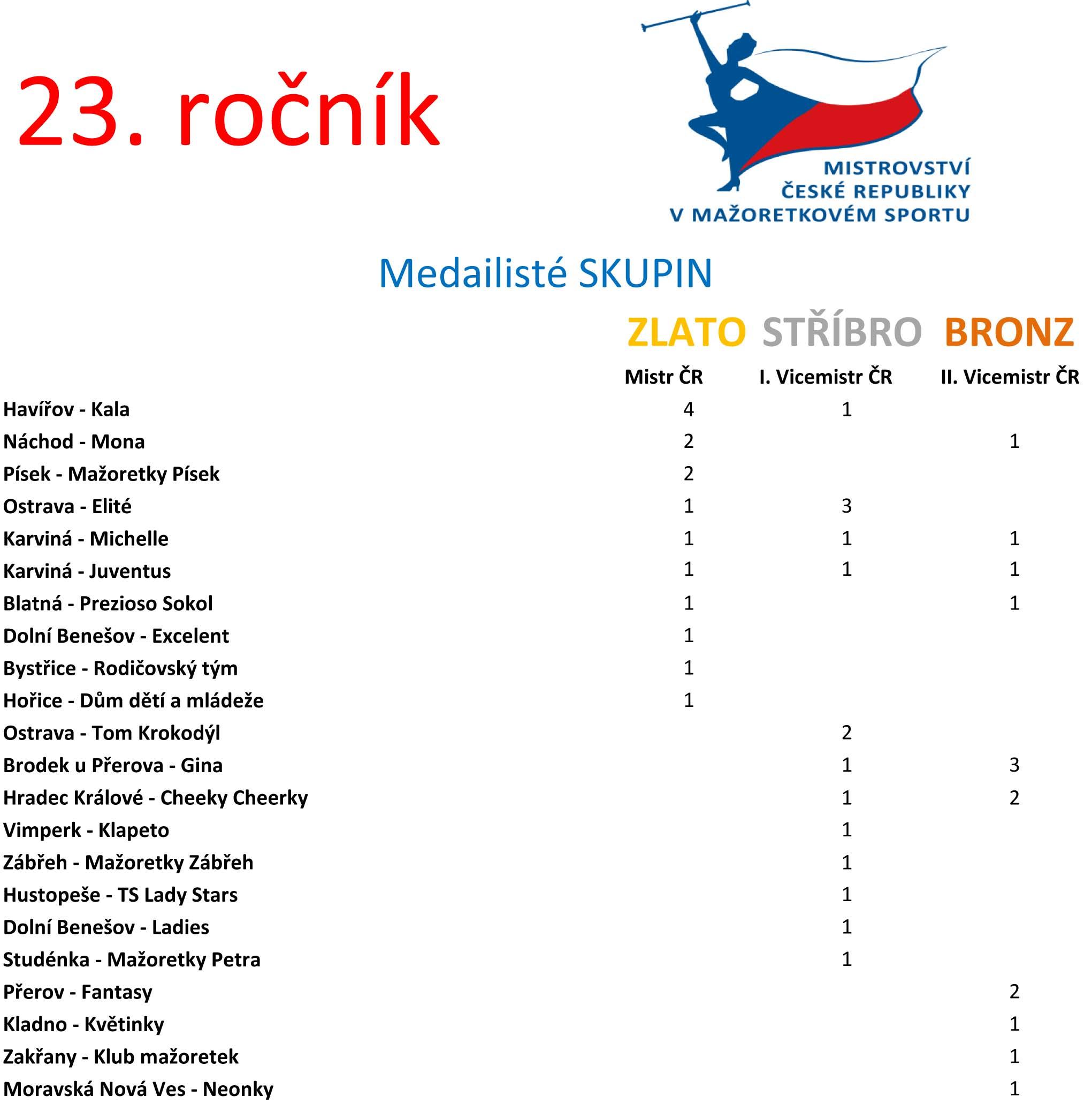 Úspěšnost klubů skupin - seřazeno podle získaných medailí