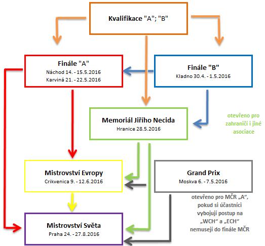 schéma možných postupů 2016