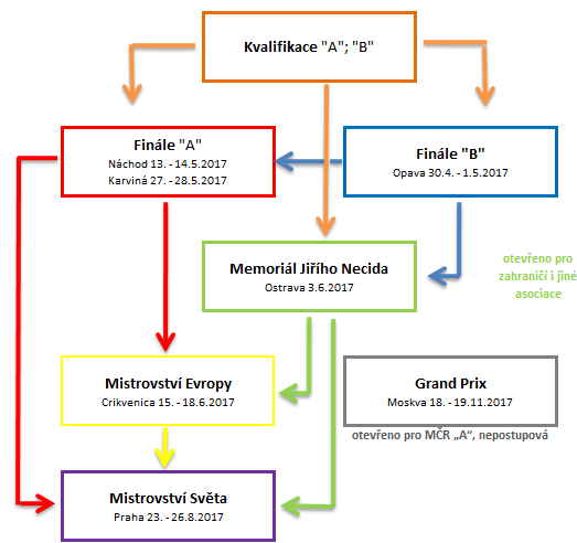 schéma možných postupů 2017