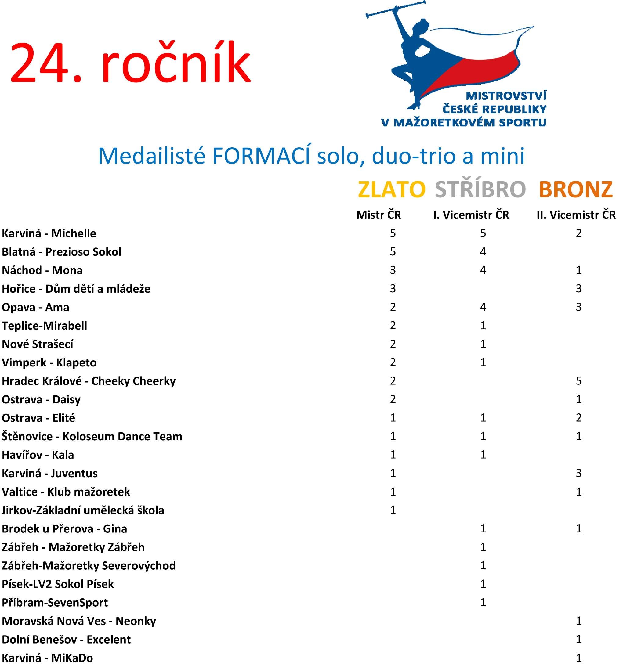 Úspěšnost klubů formací - seřazeno podle získaných medailí